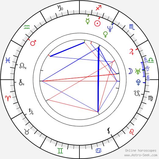 Andreas Geiger tema natale, oroscopo, Andreas Geiger oroscopi gratuiti, astrologia