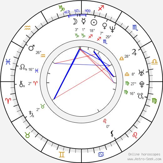 Andrej Kavun birth chart, biography, wikipedia 2018, 2019