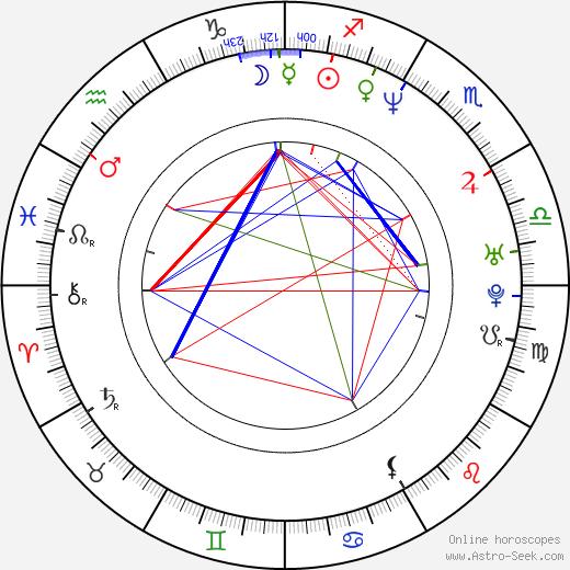 Andrej Kavun astro natal birth chart, Andrej Kavun horoscope, astrology