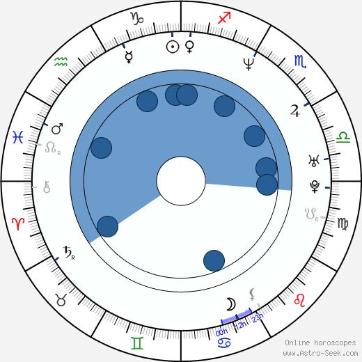 AnNa Err wikipedia, horoscope, astrology, instagram