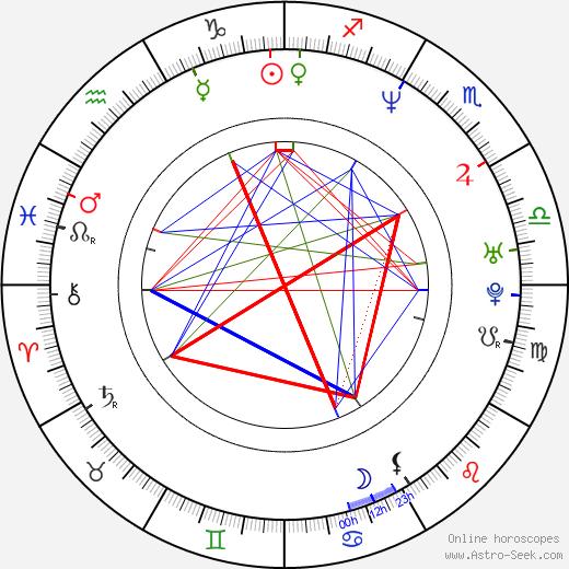 AnNa Err birth chart, AnNa Err astro natal horoscope, astrology