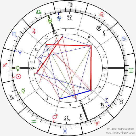 Aziza Mustafa Zadeh birth chart, Aziza Mustafa Zadeh astro natal horoscope, astrology