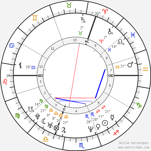 Bérengère Bonte birth chart, biography, wikipedia 2019, 2020