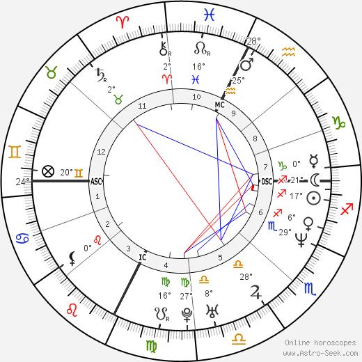 Bixente Lizarazu birth chart, biography, wikipedia 2019, 2020