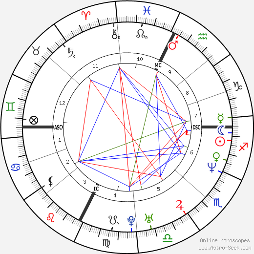 Bixente Lizarazu astro natal birth chart, Bixente Lizarazu horoscope, astrology