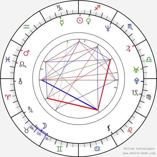 Brian O'Halloran astro natal birth chart, Brian O'Halloran horoscope, astrology