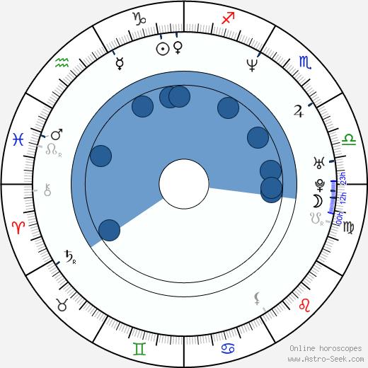 Cade Courtley wikipedia, horoscope, astrology, instagram