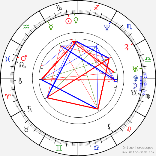 Cade Courtley birth chart, Cade Courtley astro natal horoscope, astrology