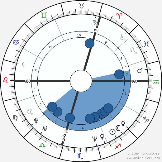 Christophe Impens wikipedia, horoscope, astrology, instagram
