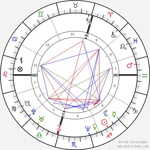 Christophe Impens tema natale, oroscopo, Christophe Impens oroscopi gratuiti, astrologia
