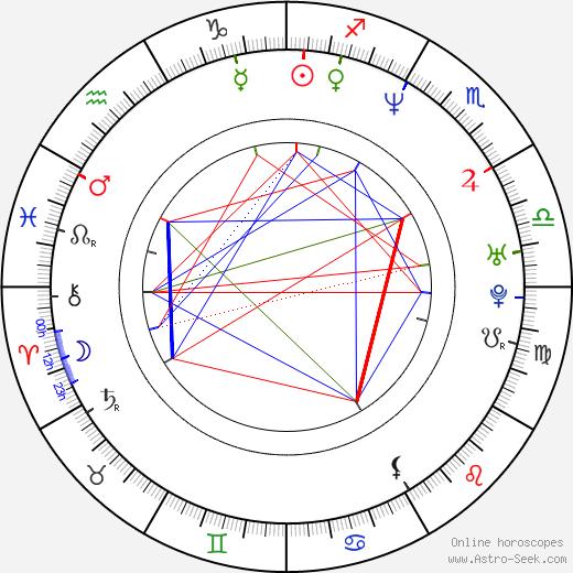 Чак Лидделл Chuck Liddell день рождения гороскоп, Chuck Liddell Натальная карта онлайн