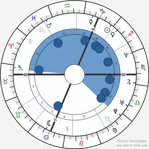 Ed Miliband wikipedia, horoscope, astrology, instagram