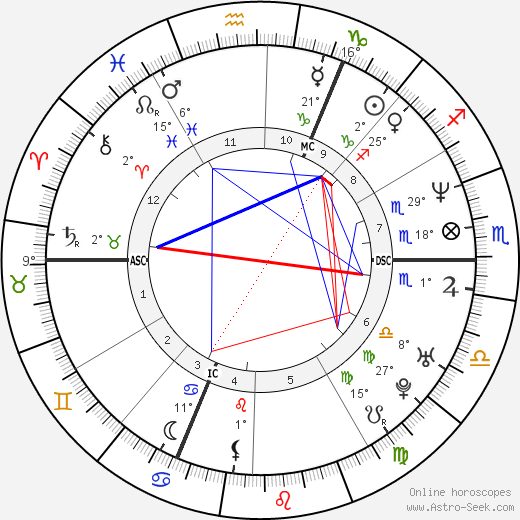 Ed Miliband birth chart, biography, wikipedia 2019, 2020