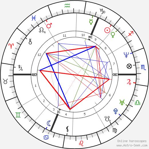 Ed Miliband tema natale, oroscopo, Ed Miliband oroscopi gratuiti, astrologia