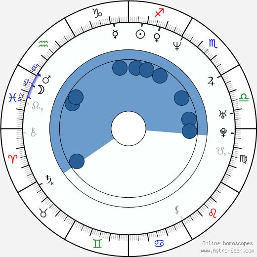 Eliana Alexander wikipedia, horoscope, astrology, instagram