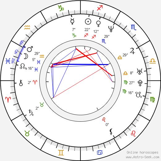 Eliana Alexander birth chart, biography, wikipedia 2020, 2021