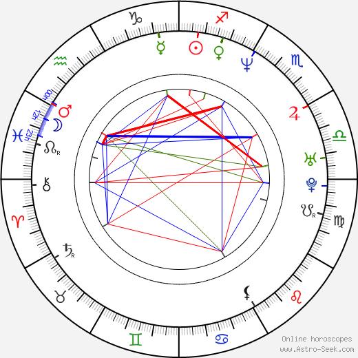 Eliana Alexander birth chart, Eliana Alexander astro natal horoscope, astrology