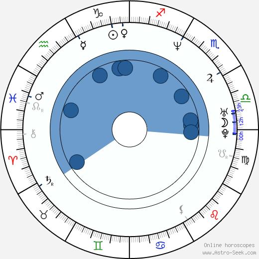 Geraldine O'Rawe wikipedia, horoscope, astrology, instagram