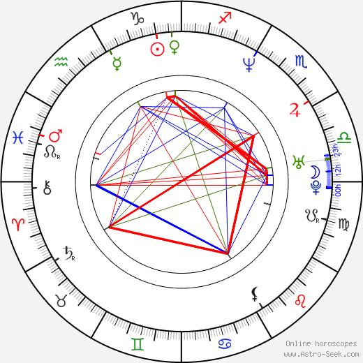 Geraldine O'Rawe birth chart, Geraldine O'Rawe astro natal horoscope, astrology