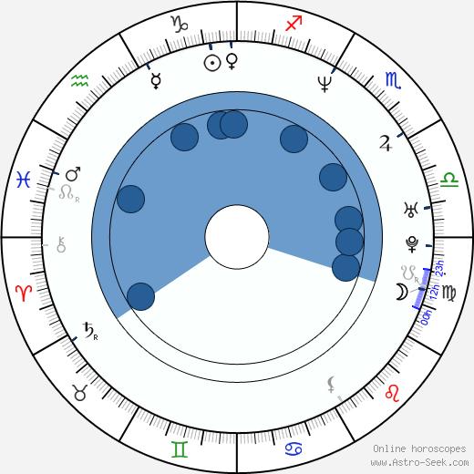 Greg Brown wikipedia, horoscope, astrology, instagram