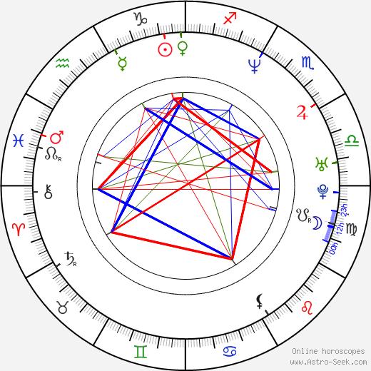 Greg Brown birth chart, Greg Brown astro natal horoscope, astrology