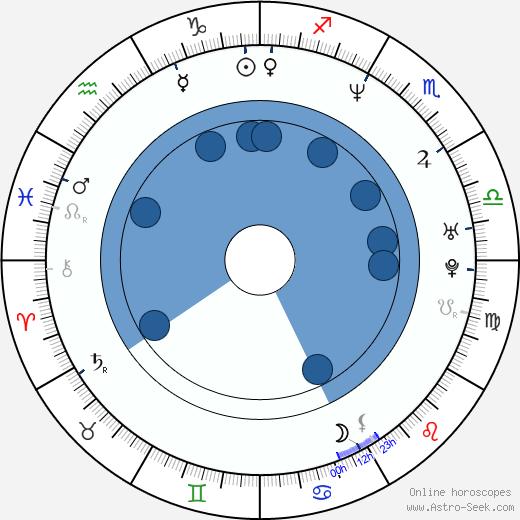 Haku Kahoano wikipedia, horoscope, astrology, instagram