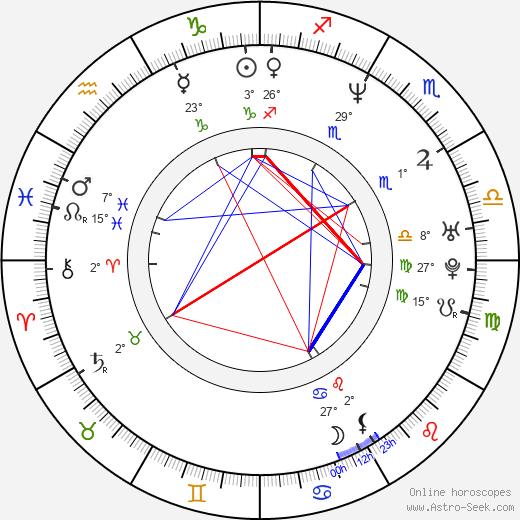 Haku Kahoano birth chart, biography, wikipedia 2020, 2021