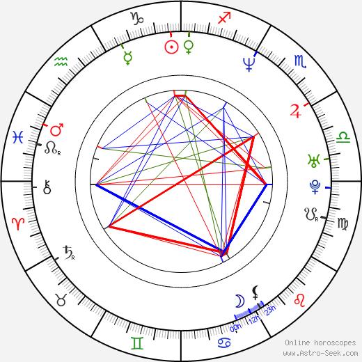 Haku Kahoano birth chart, Haku Kahoano astro natal horoscope, astrology