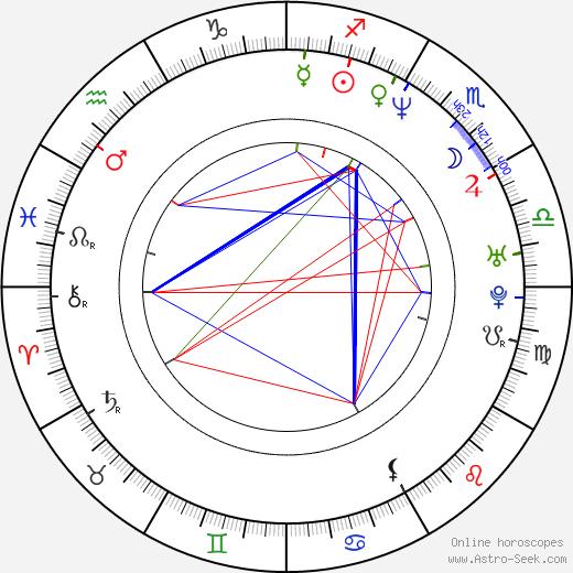 Hector Echavarria tema natale, oroscopo, Hector Echavarria oroscopi gratuiti, astrologia