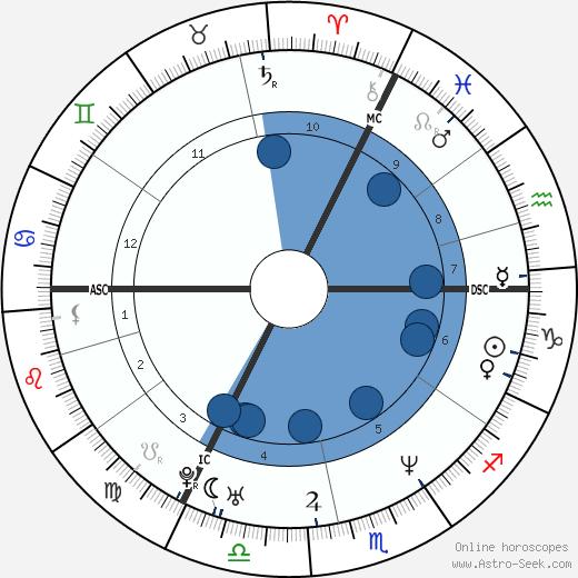 Heidi Van de Vijver wikipedia, horoscope, astrology, instagram
