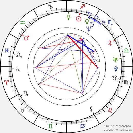 Hyung Sun Lee tema natale, oroscopo, Hyung Sun Lee oroscopi gratuiti, astrologia