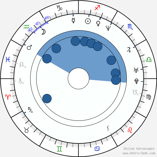 J. A. Steel wikipedia, horoscope, astrology, instagram