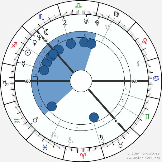 James Murray wikipedia, horoscope, astrology, instagram