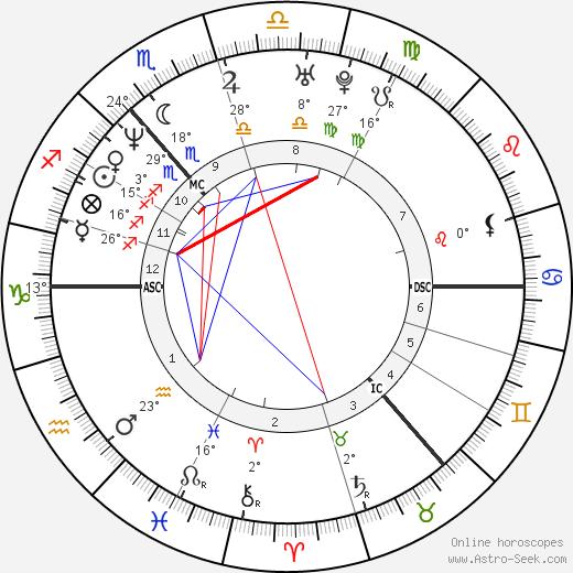James Murray birth chart, biography, wikipedia 2020, 2021