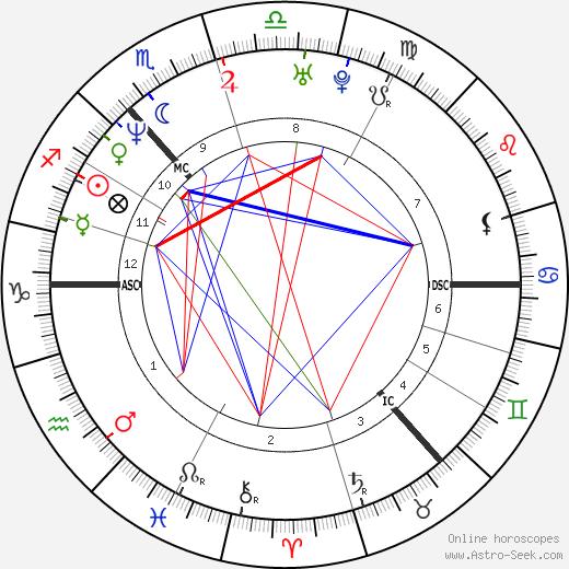 James Murray birth chart, James Murray astro natal horoscope, astrology