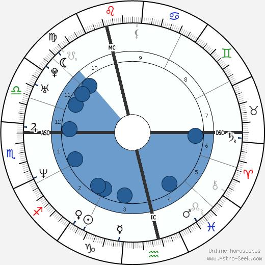 Jay Kay wikipedia, horoscope, astrology, instagram