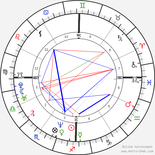 Jay Z Astro Natal Birth Chart Horoscope Astrology