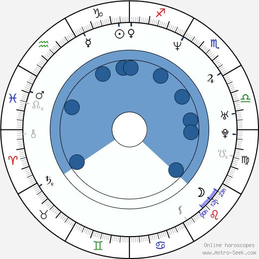 John Henry Canavan wikipedia, horoscope, astrology, instagram