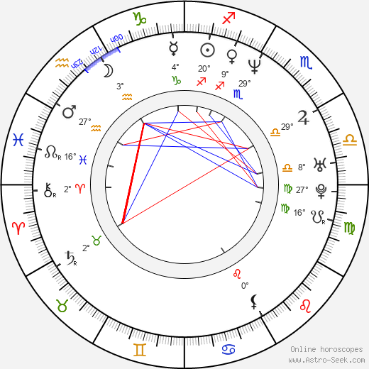 Julia Loktev birth chart, biography, wikipedia 2020, 2021