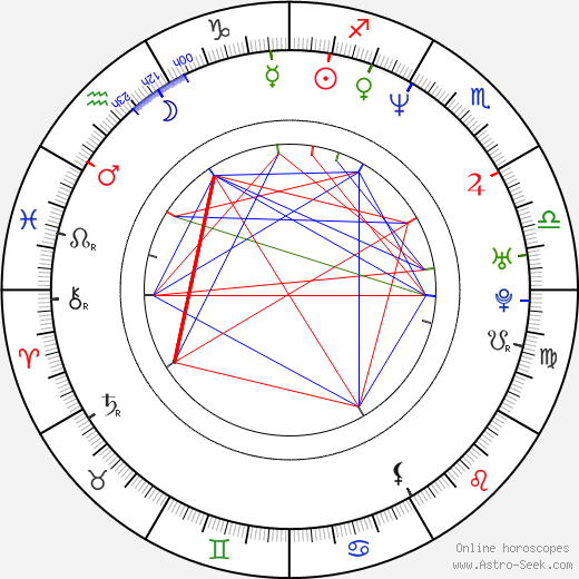 Julia Loktev birth chart, Julia Loktev astro natal horoscope, astrology