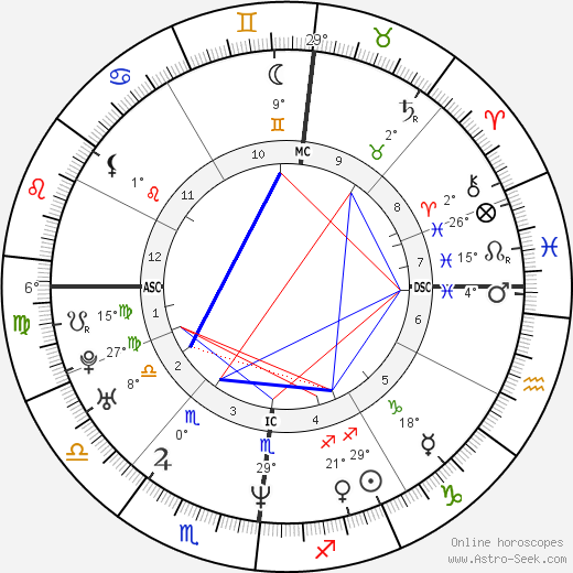 Julie Delpy birth chart, biography, wikipedia 2019, 2020