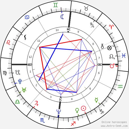 Julie Delpy astro natal birth chart, Julie Delpy horoscope, astrology