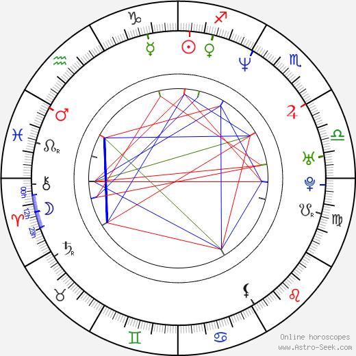 Джульет Обри Juliet Aubrey день рождения гороскоп, Juliet Aubrey Натальная карта онлайн
