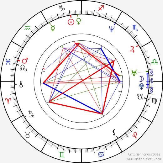 Kate Beahan astro natal birth chart, Kate Beahan horoscope, astrology