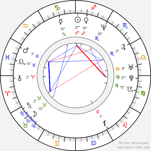 Kristy Swanson birth chart, biography, wikipedia 2019, 2020