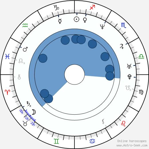 Lauren Sanchez wikipedia, horoscope, astrology, instagram