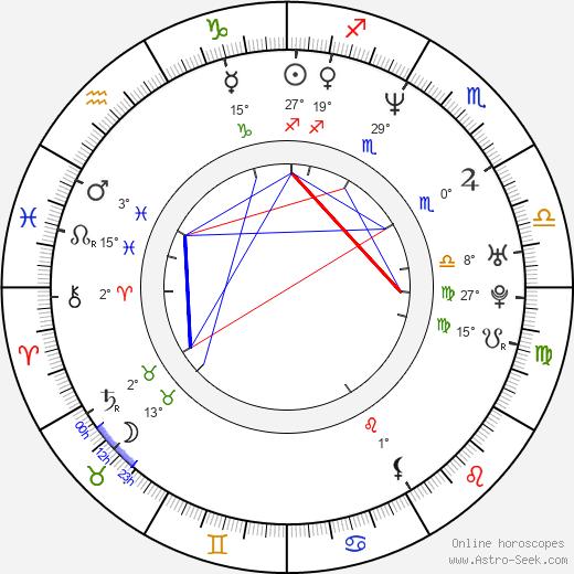 Lauren Sanchez birth chart, biography, wikipedia 2020, 2021