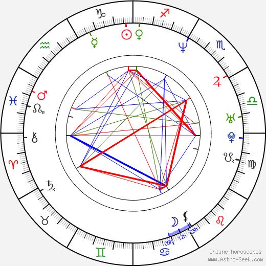 Lili Haydn astro natal birth chart, Lili Haydn horoscope, astrology