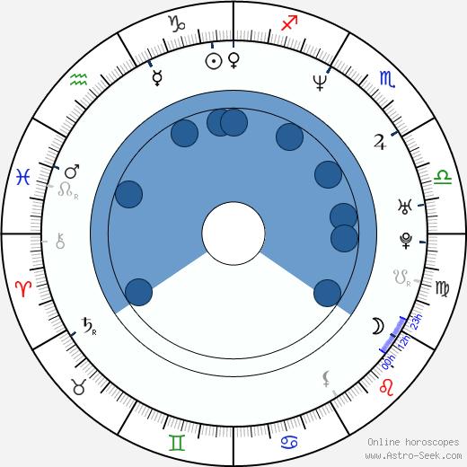 Lines Torwald wikipedia, horoscope, astrology, instagram