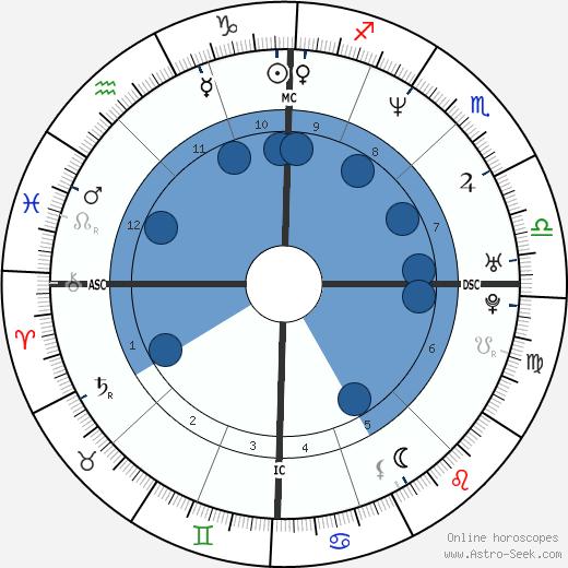 Luca Colombo wikipedia, horoscope, astrology, instagram